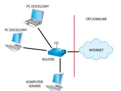 Bootowanie / instalacja Windows z sieci